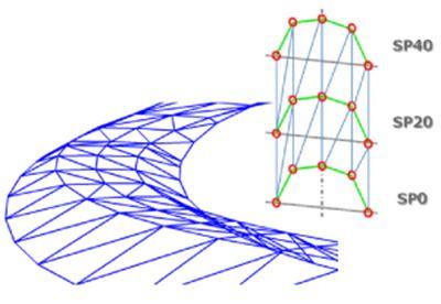 TINサーフェスによる道路の3次元データ